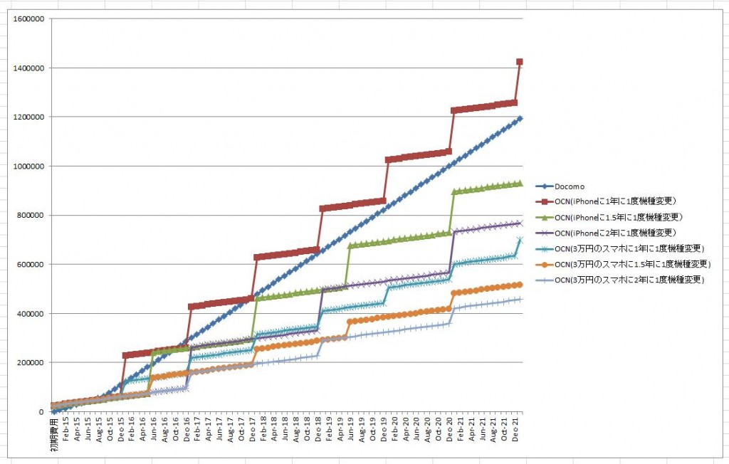 mnp_mvno_graph
