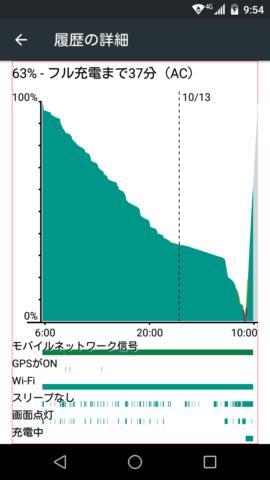 FREETEL SAMURAI 雅(MIYABI)の高速充電