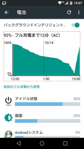 FREETEL SAMURAI 雅(MIYABI)の充電(Polaroid piguの充電器)
