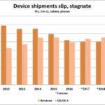 2017年にアップル製のOS搭載機器の出荷数がマイクロソフト製のものを超える?