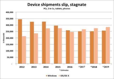 アップルとマイクロソフトのOS出荷台数