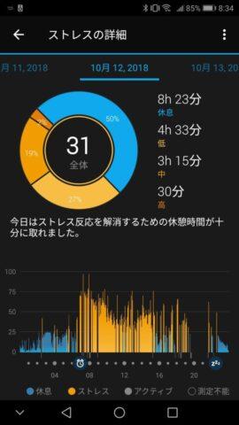 vivosmart4で計測した平日のストレスレベル
