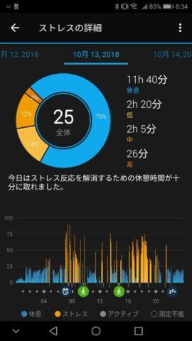 vivosmart4で計測した休日のストレスレベル
