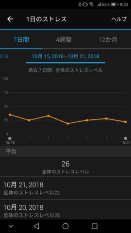vivosmart4で測定したストレスの一週間の推移