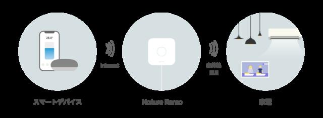 Nature Remo 3